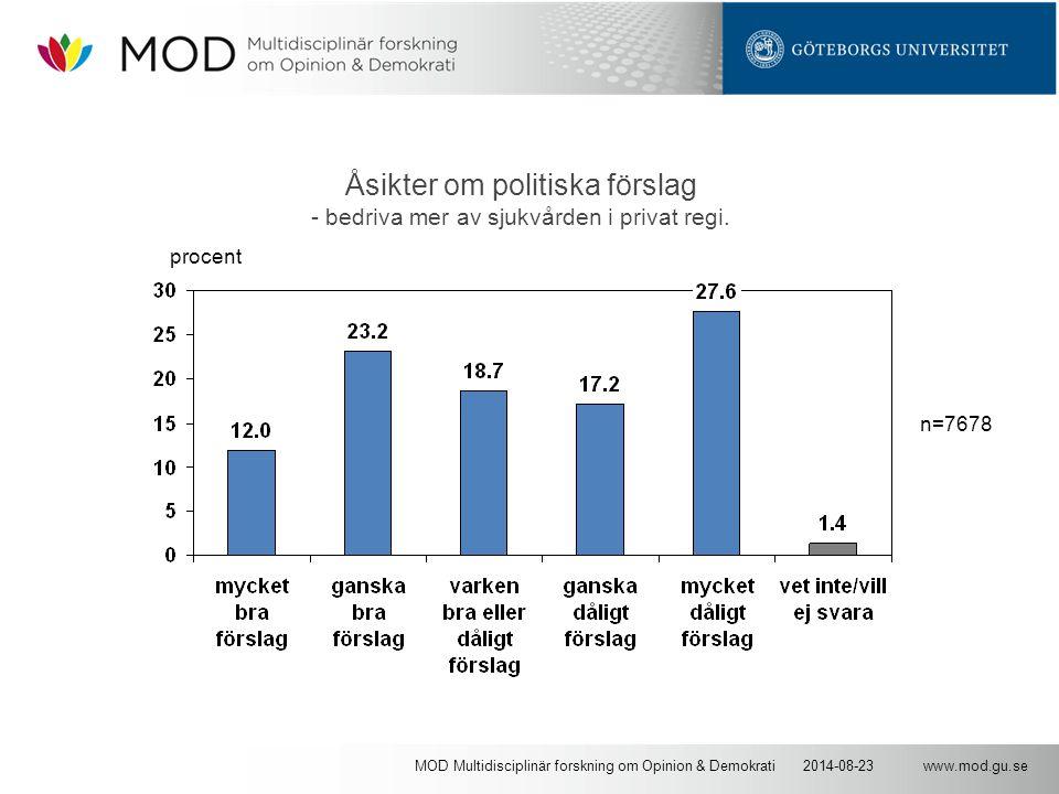 www.mod.gu.se2014-08-23MOD Multidisciplinär forskning om Opinion & Demokrati Åsikter om politiska förslag - bedriva mer av sjukvården i privat regi. n