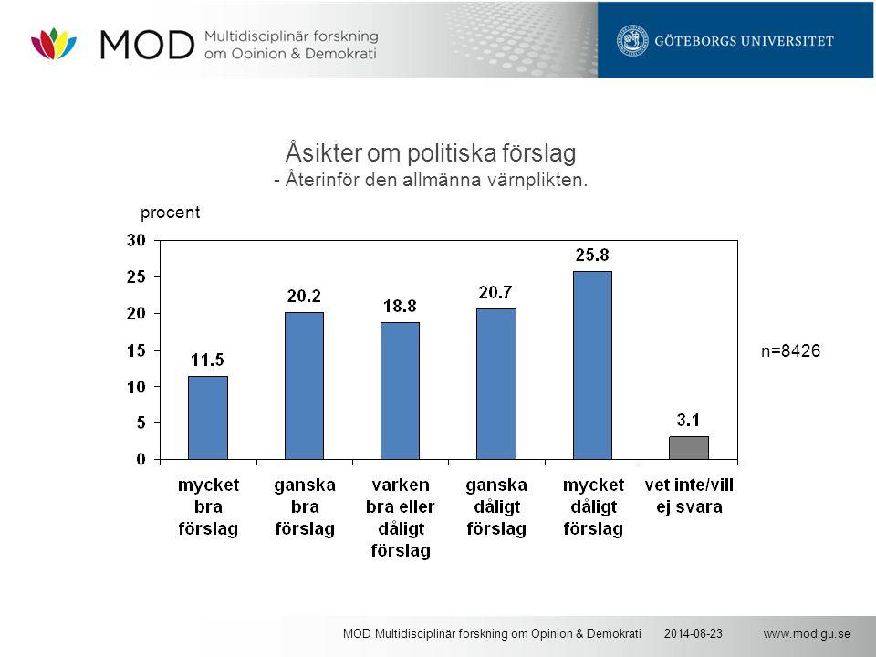 www.mod.gu.se2014-08-23MOD Multidisciplinär forskning om Opinion & Demokrati Åsikter om politiska förslag - Återinför den allmänna värnplikten. n=8426