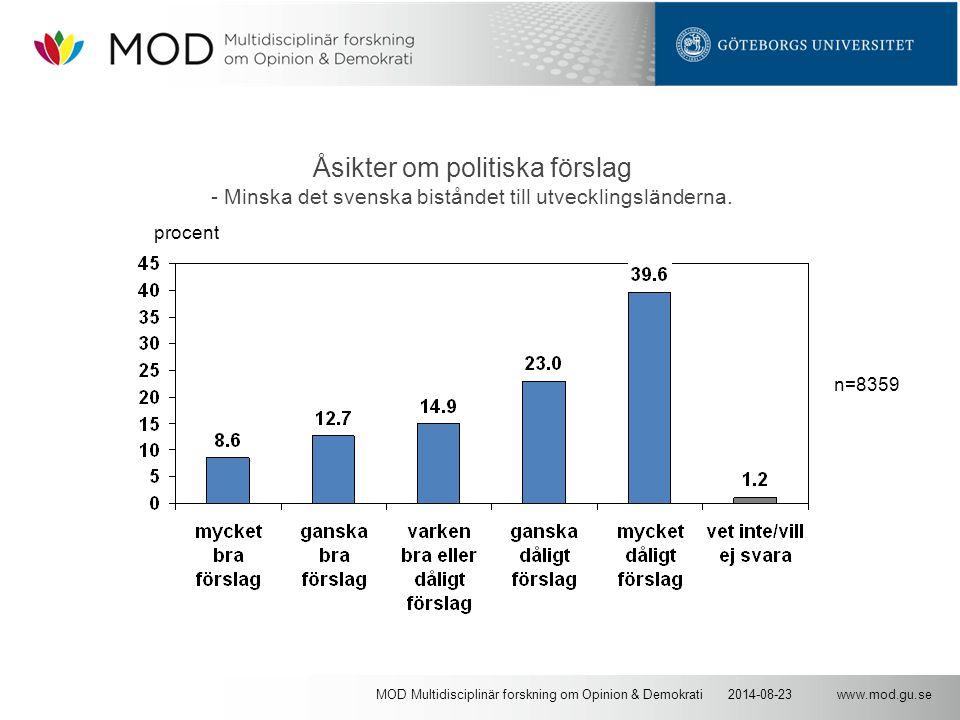 www.mod.gu.se2014-08-23MOD Multidisciplinär forskning om Opinion & Demokrati Åsikter om politiska förslag - Minska det svenska biståndet till utvecklingsländerna.