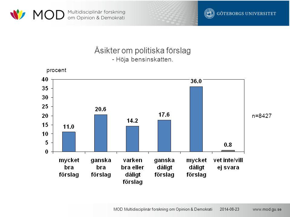 www.mod.gu.se2014-08-23MOD Multidisciplinär forskning om Opinion & Demokrati Åsikter om politiska förslag - Höja bensinskatten. n=8427 procent