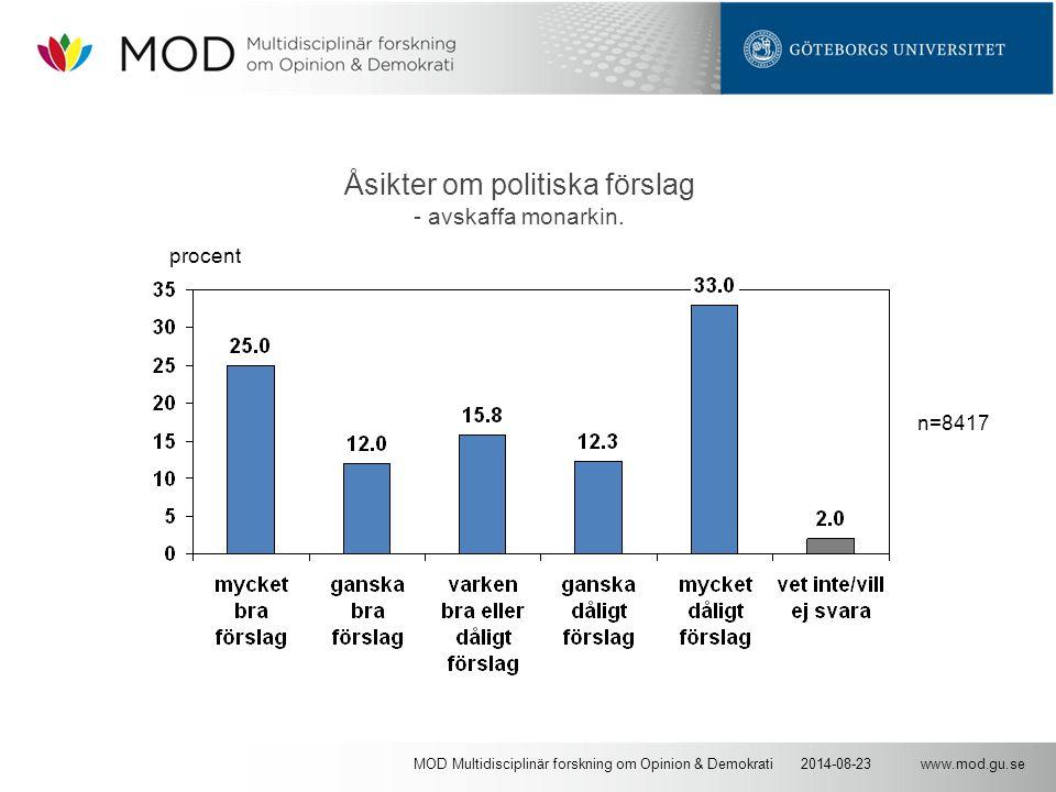 www.mod.gu.se2014-08-23MOD Multidisciplinär forskning om Opinion & Demokrati Åsikter om politiska förslag - avskaffa monarkin. n=8417 procent