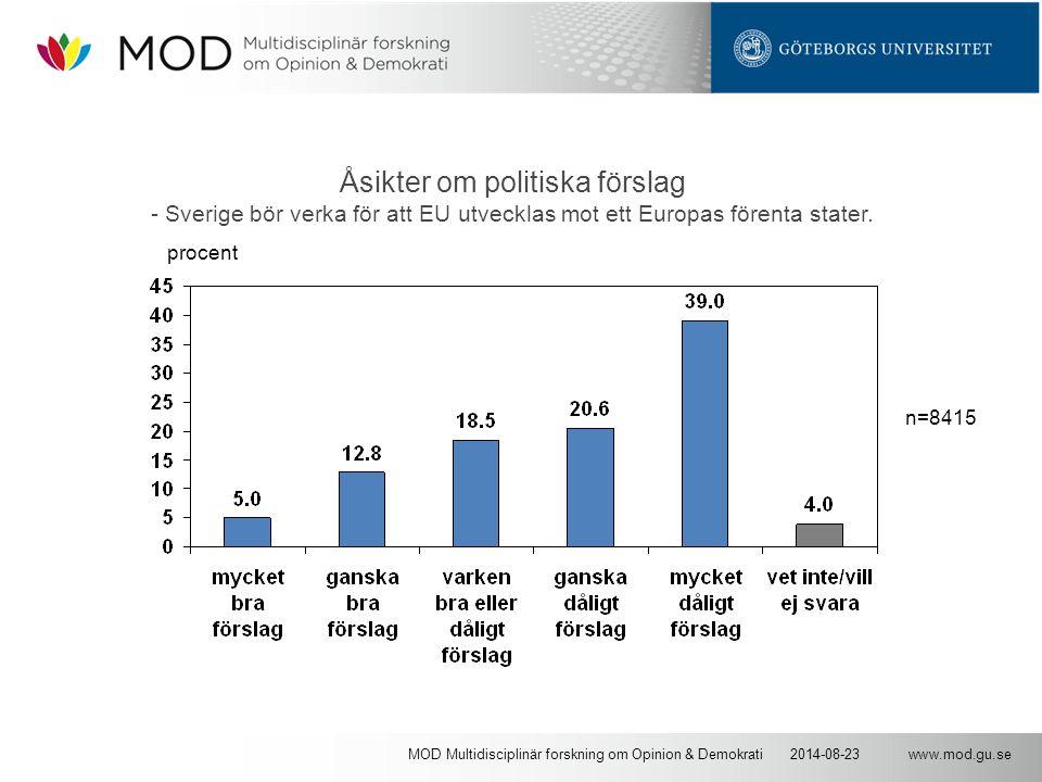 www.mod.gu.se2014-08-23MOD Multidisciplinär forskning om Opinion & Demokrati Åsikter om politiska förslag - Sverige bör verka för att EU utvecklas mot ett Europas förenta stater.