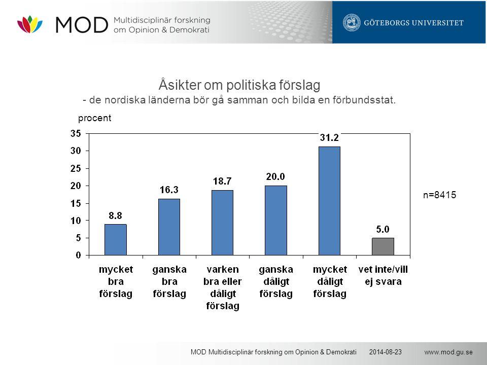 www.mod.gu.se2014-08-23MOD Multidisciplinär forskning om Opinion & Demokrati Åsikter om politiska förslag - de nordiska länderna bör gå samman och bilda en förbundsstat.