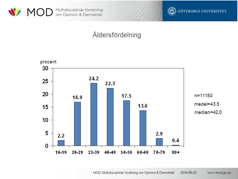 www.mod.gu.se2014-08-23MOD Multidisciplinär forskning om Opinion & Demokrati Åldersfördelning procent n=11150 medel=43,5 median=42,0