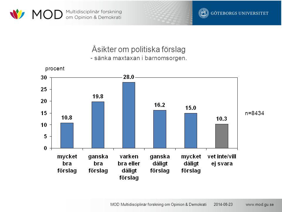 www.mod.gu.se2014-08-23MOD Multidisciplinär forskning om Opinion & Demokrati Åsikter om politiska förslag - sänka maxtaxan i barnomsorgen. n=8434 proc
