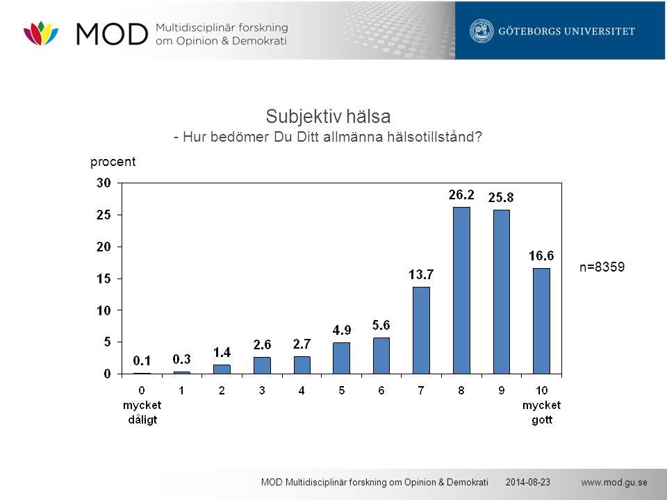 www.mod.gu.se2014-08-23MOD Multidisciplinär forskning om Opinion & Demokrati Subjektiv hälsa - Hur bedömer Du Ditt allmänna hälsotillstånd? n=8359 pro