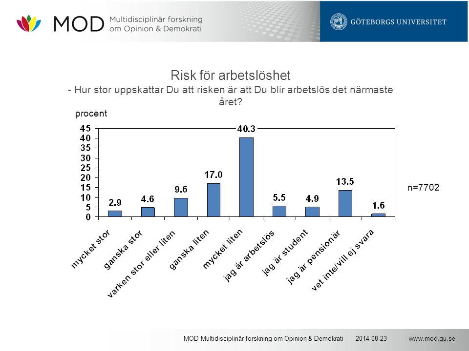 www.mod.gu.se2014-08-23MOD Multidisciplinär forskning om Opinion & Demokrati Risk för arbetslöshet - Hur stor uppskattar Du att risken är att Du blir arbetslös det närmaste året.