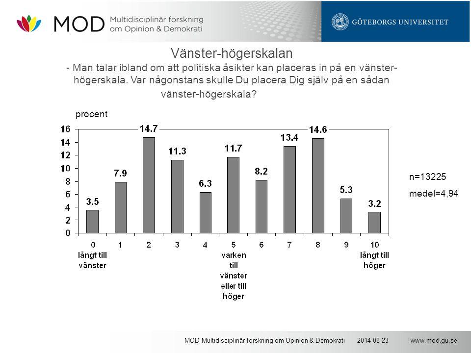www.mod.gu.se2014-08-23MOD Multidisciplinär forskning om Opinion & Demokrati Vänster-högerskalan - Man talar ibland om att politiska åsikter kan placeras in på en vänster- högerskala.