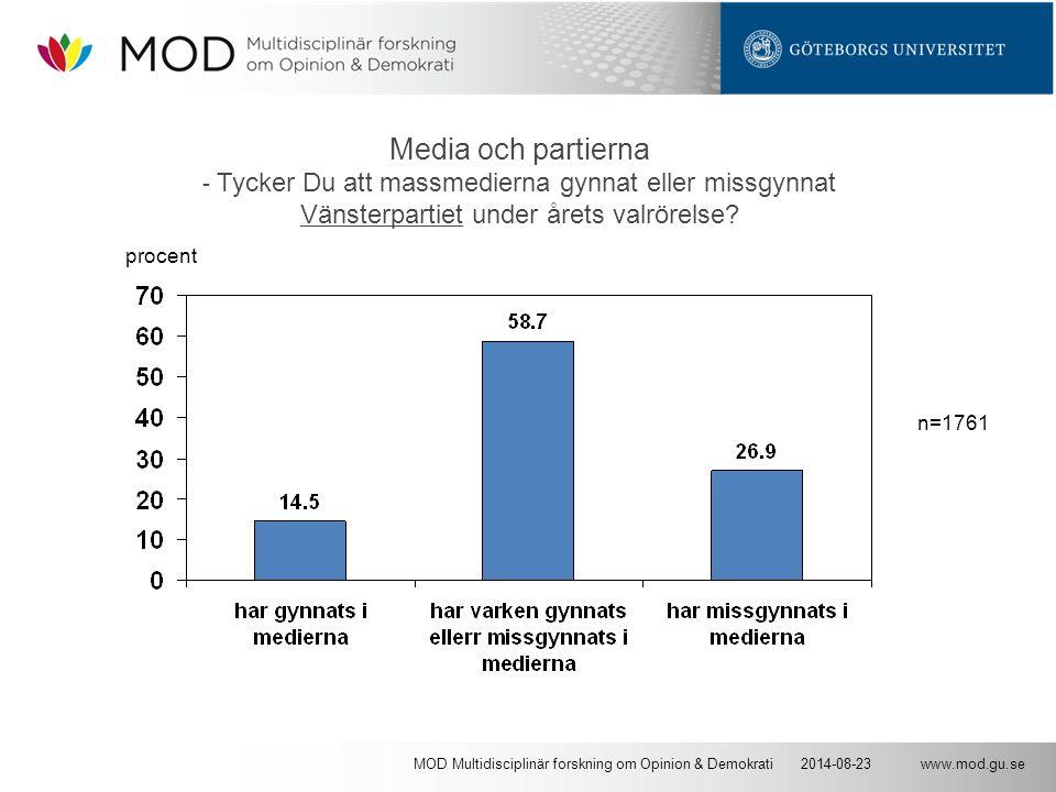 www.mod.gu.se2014-08-23MOD Multidisciplinär forskning om Opinion & Demokrati Media och partierna - Tycker Du att massmedierna gynnat eller missgynnat Vänsterpartiet under årets valrörelse.