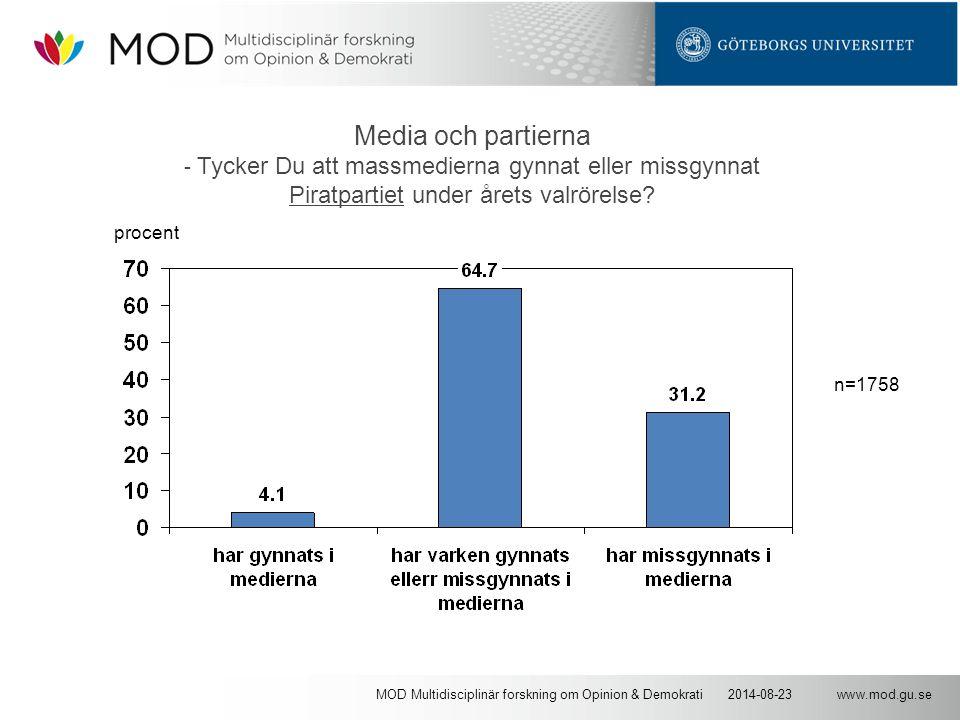 www.mod.gu.se2014-08-23MOD Multidisciplinär forskning om Opinion & Demokrati Media och partierna - Tycker Du att massmedierna gynnat eller missgynnat Piratpartiet under årets valrörelse.