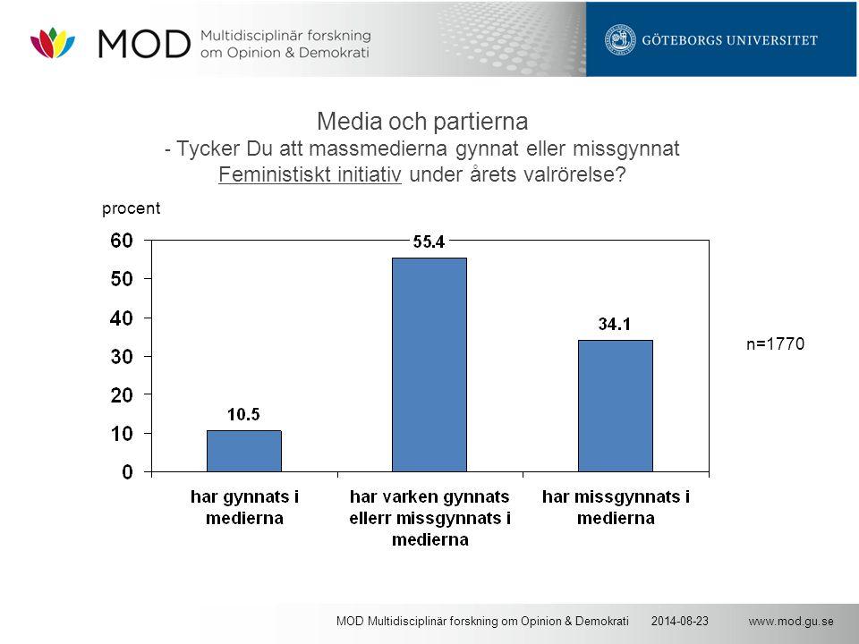 www.mod.gu.se2014-08-23MOD Multidisciplinär forskning om Opinion & Demokrati Media och partierna - Tycker Du att massmedierna gynnat eller missgynnat Feministiskt initiativ under årets valrörelse.