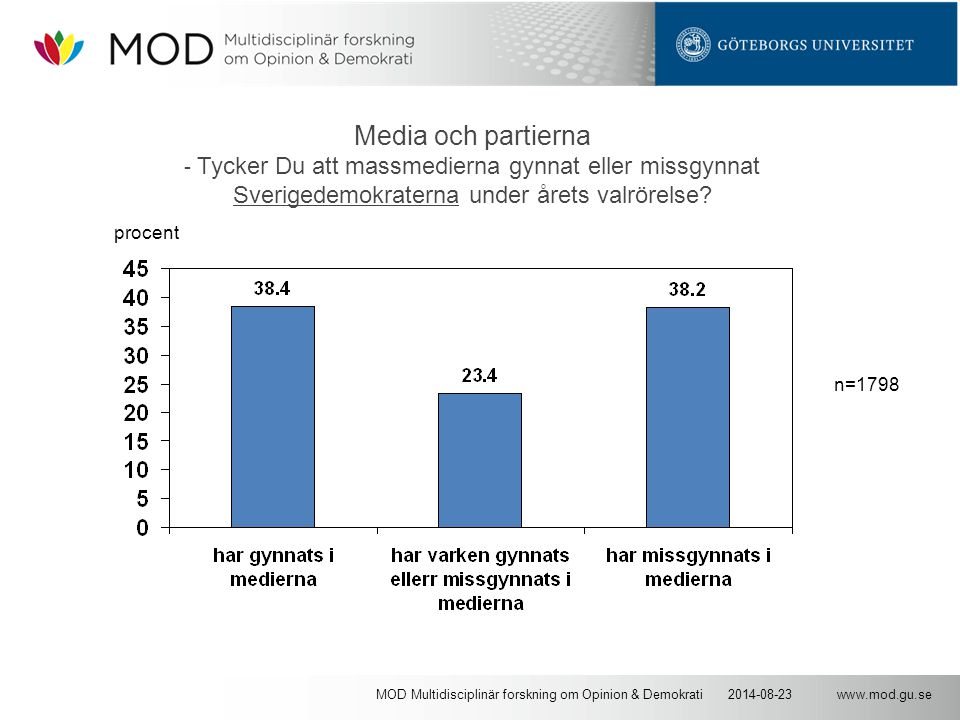 www.mod.gu.se2014-08-23MOD Multidisciplinär forskning om Opinion & Demokrati Media och partierna - Tycker Du att massmedierna gynnat eller missgynnat Sverigedemokraterna under årets valrörelse.