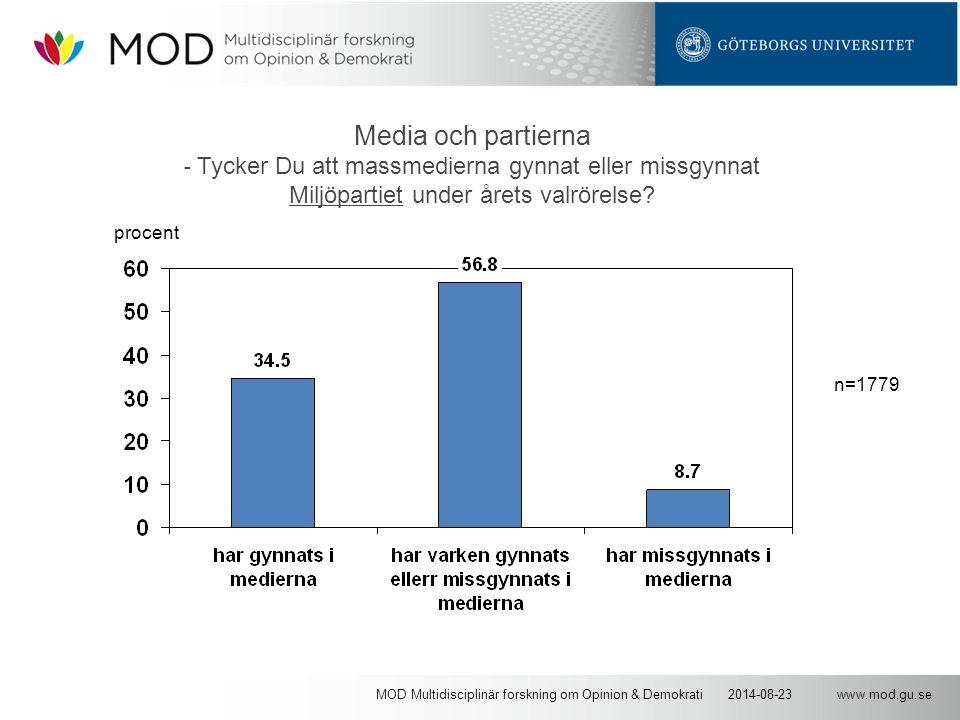 www.mod.gu.se2014-08-23MOD Multidisciplinär forskning om Opinion & Demokrati Media och partierna - Tycker Du att massmedierna gynnat eller missgynnat Miljöpartiet under årets valrörelse.