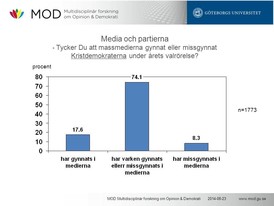 www.mod.gu.se2014-08-23MOD Multidisciplinär forskning om Opinion & Demokrati Media och partierna - Tycker Du att massmedierna gynnat eller missgynnat Kristdemokraterna under årets valrörelse.