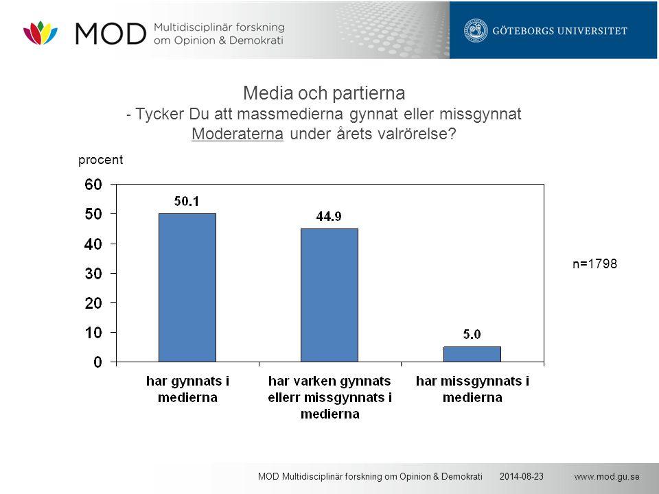 www.mod.gu.se2014-08-23MOD Multidisciplinär forskning om Opinion & Demokrati Media och partierna - Tycker Du att massmedierna gynnat eller missgynnat Moderaterna under årets valrörelse.