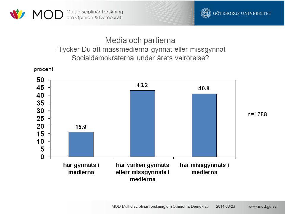 www.mod.gu.se2014-08-23MOD Multidisciplinär forskning om Opinion & Demokrati Media och partierna - Tycker Du att massmedierna gynnat eller missgynnat Socialdemokraterna under årets valrörelse.