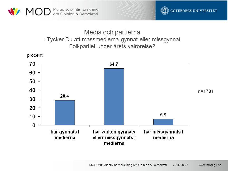 www.mod.gu.se2014-08-23MOD Multidisciplinär forskning om Opinion & Demokrati Media och partierna - Tycker Du att massmedierna gynnat eller missgynnat Folkpartiet under årets valrörelse.