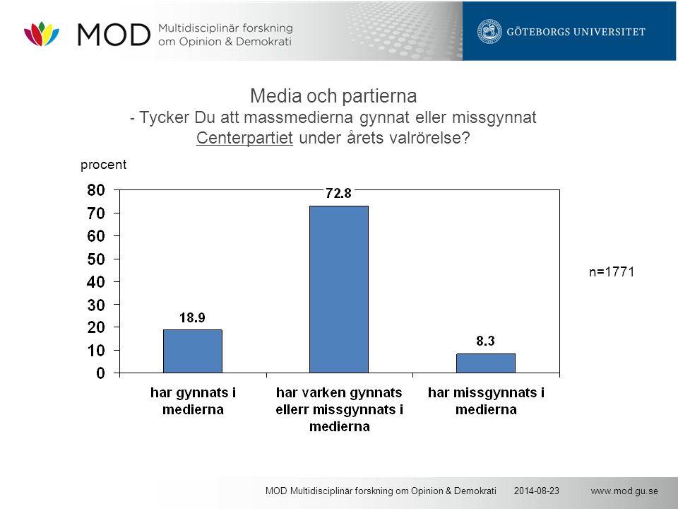 www.mod.gu.se2014-08-23MOD Multidisciplinär forskning om Opinion & Demokrati Media och partierna - Tycker Du att massmedierna gynnat eller missgynnat Centerpartiet under årets valrörelse.