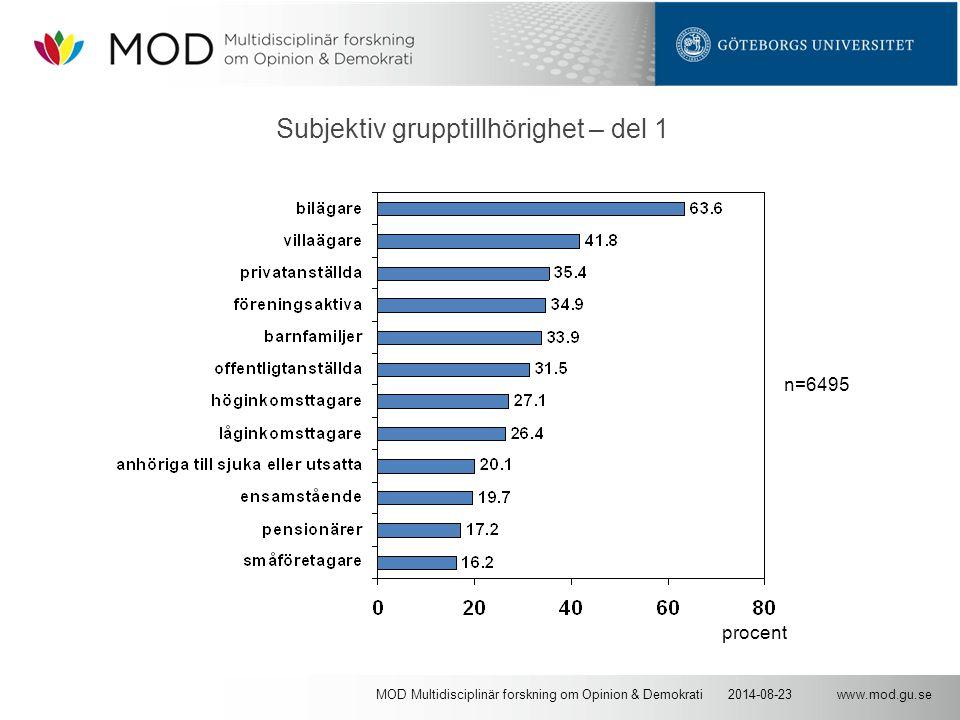 www.mod.gu.se2014-08-23MOD Multidisciplinär forskning om Opinion & Demokrati Subjektiv grupptillhörighet – del 1 n=6495 procent