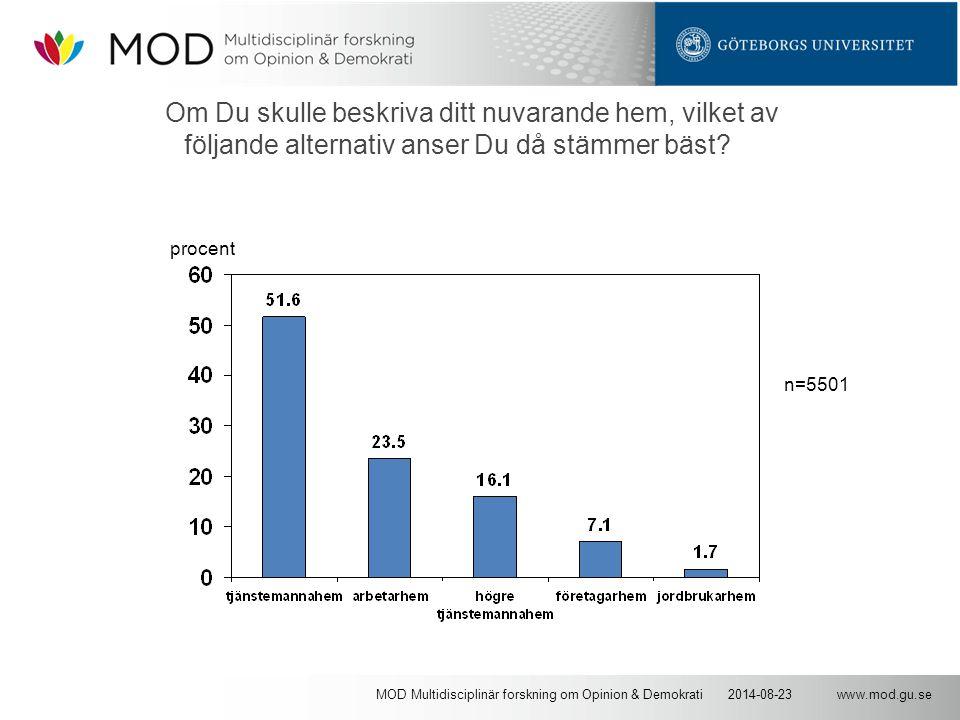 www.mod.gu.se2014-08-23MOD Multidisciplinär forskning om Opinion & Demokrati Om Du skulle beskriva ditt nuvarande hem, vilket av följande alternativ anser Du då stämmer bäst.