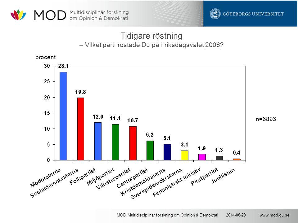 www.mod.gu.se2014-08-23MOD Multidisciplinär forskning om Opinion & Demokrati Tidigare röstning – Vilket parti röstade Du på i riksdagsvalet 2006? n=68