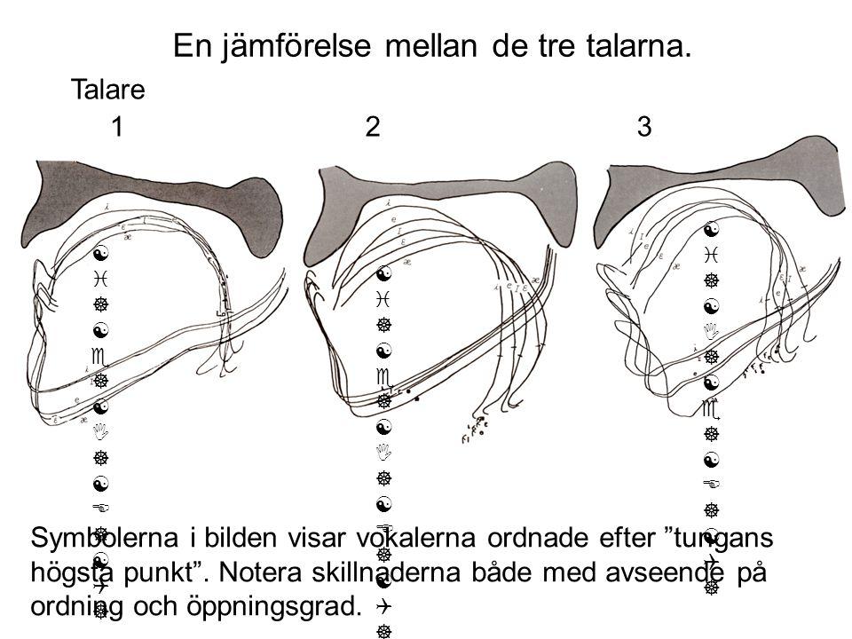 """Symbolerna i bilden visar vokalerna ordnade efter """"tungans högsta punkt"""". Notera skillnaderna både med avseende på ordning och öppningsgrad. Talare 1"""
