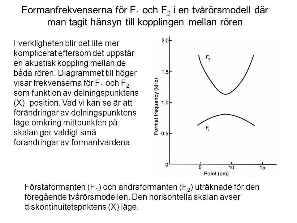 Formanfrekvenserna för F 1 och F 2 i en tvårörsmodell där man tagit hänsyn till kopplingen mellan rören Förstaformanten (F 1 ) och andraformanten (F 2