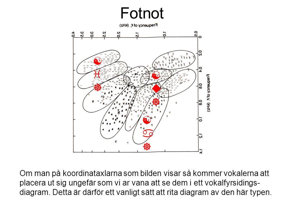 Fotnot Om man på koordinataxlarna som bilden visar så kommer vokalerna att placera ut sig ungefär som vi ar vana att se dem i ett vokalfyrsidings- dia