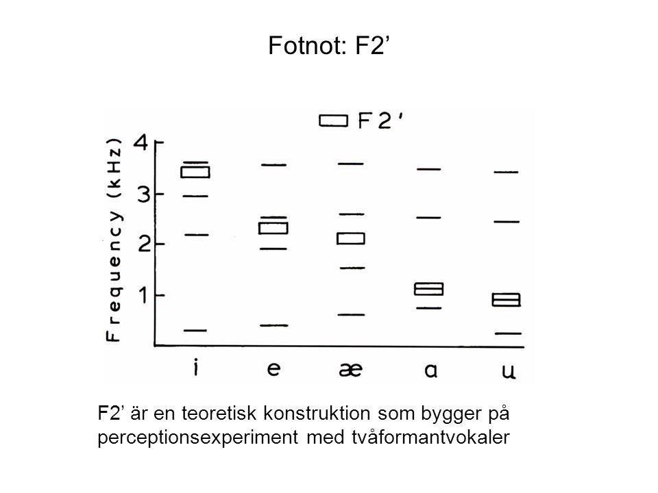 Fotnot: F2' F2' är en teoretisk konstruktion som bygger på perceptionsexperiment med tvåformantvokaler
