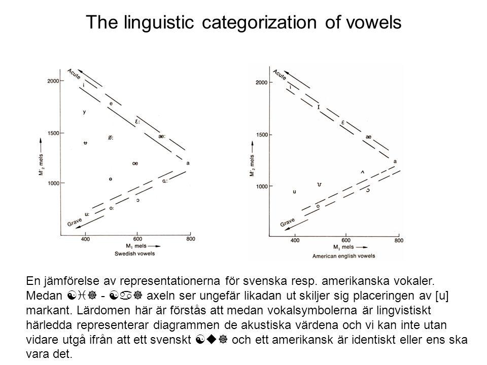 The linguistic categorization of vowels En jämförelse av representationerna för svenska resp. amerikanska vokaler. Medan [i] - [a] axeln ser ungefär l
