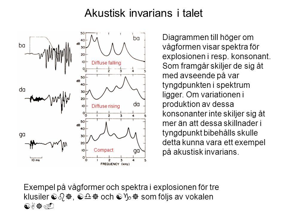 Akustisk invarians i talet Exempel på vågformer och spektra i explosionen för tre klusiler [b], [d] och [g] som följs av vokalen [A]. Diagrammen till