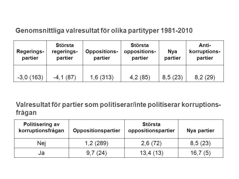 Genomsnittliga valresultat för olika partityper 1981-2010 Regerings- partier Största regerings- partier Oppositions- partier Största oppositions- part