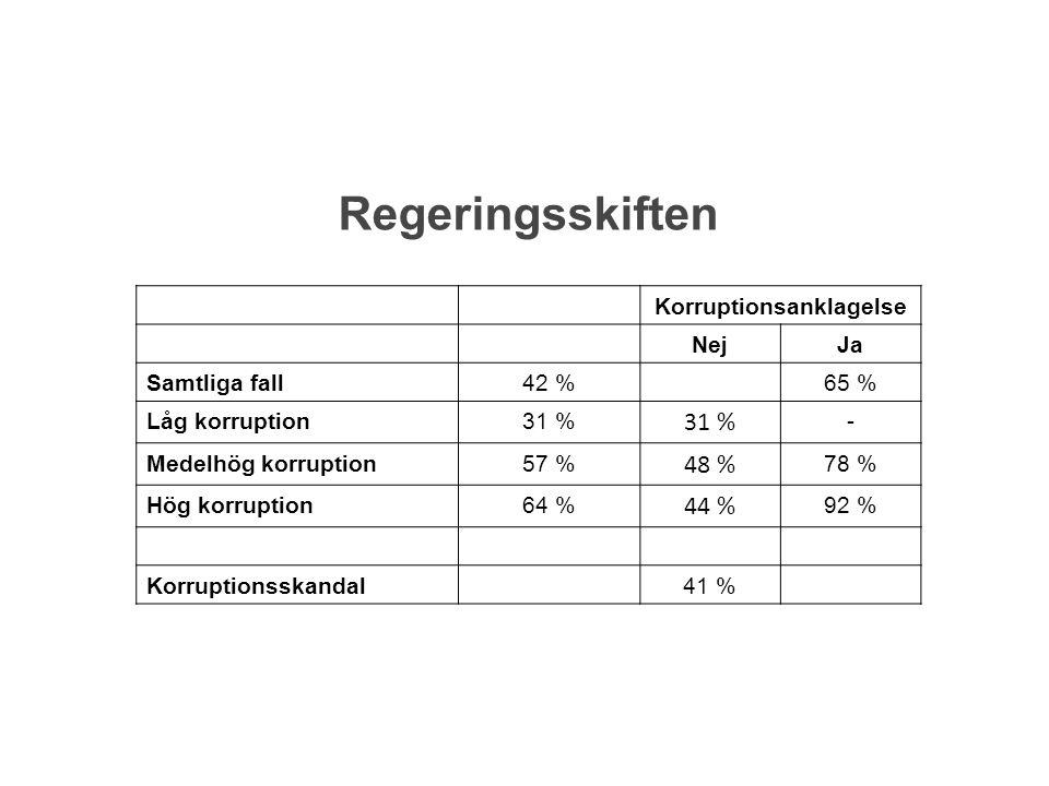 Korruptionsanklagelse NejJa Samtliga fall42 %65 % Låg korruption31 % - Medelhög korruption57 % 48 % 78 % Hög korruption64 % 44 % 92 % Korruptionsskand