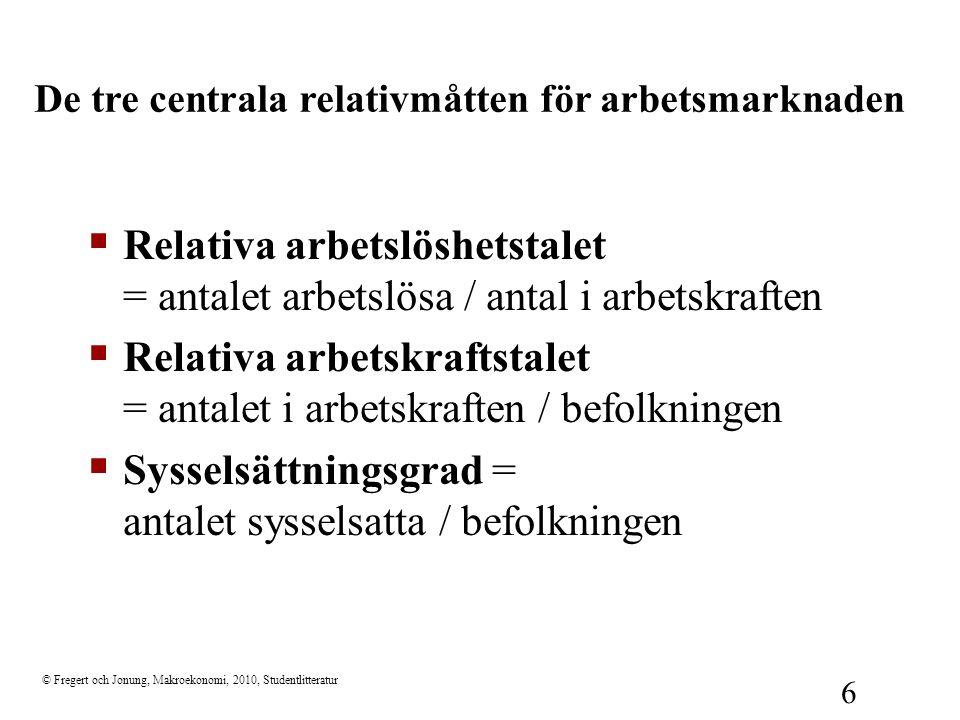 © Fregert och Jonung, Makroekonomi, 2010, Studentlitteratur 6  Relativa arbetslöshetstalet = antalet arbetslösa / antal i arbetskraften  Relativa ar