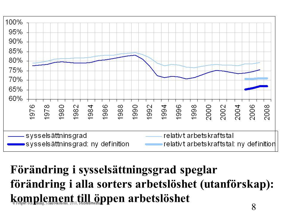 © Fregert och Jonung, Makroekonomi, 2010, Studentlitteratur 8 Förändring i sysselsättningsgrad speglar förändring i alla sorters arbetslöshet (utanför