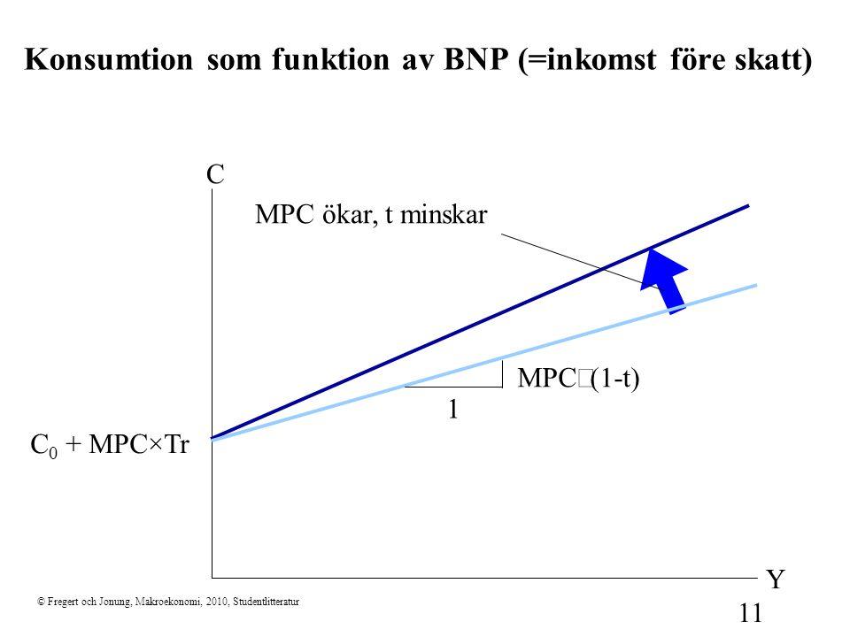 © Fregert och Jonung, Makroekonomi, 2010, Studentlitteratur 11 Konsumtion som funktion av BNP (=inkomst före skatt) C Y MPC ökar, t minskar MPC  (1-t