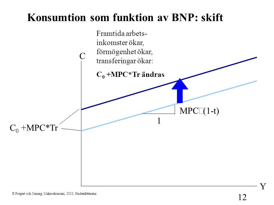 © Fregert och Jonung, Makroekonomi, 2010, Studentlitteratur 12 C Y Konsumtion som funktion av BNP: skift MPC  (1-t) 1 C 0 +MPC*Tr Framtida arbets- in