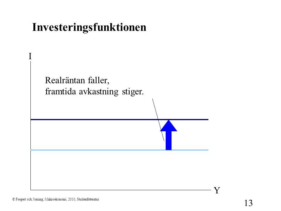 © Fregert och Jonung, Makroekonomi, 2010, Studentlitteratur 13 Investeringsfunktionen I Y Realräntan faller, framtida avkastning stiger.