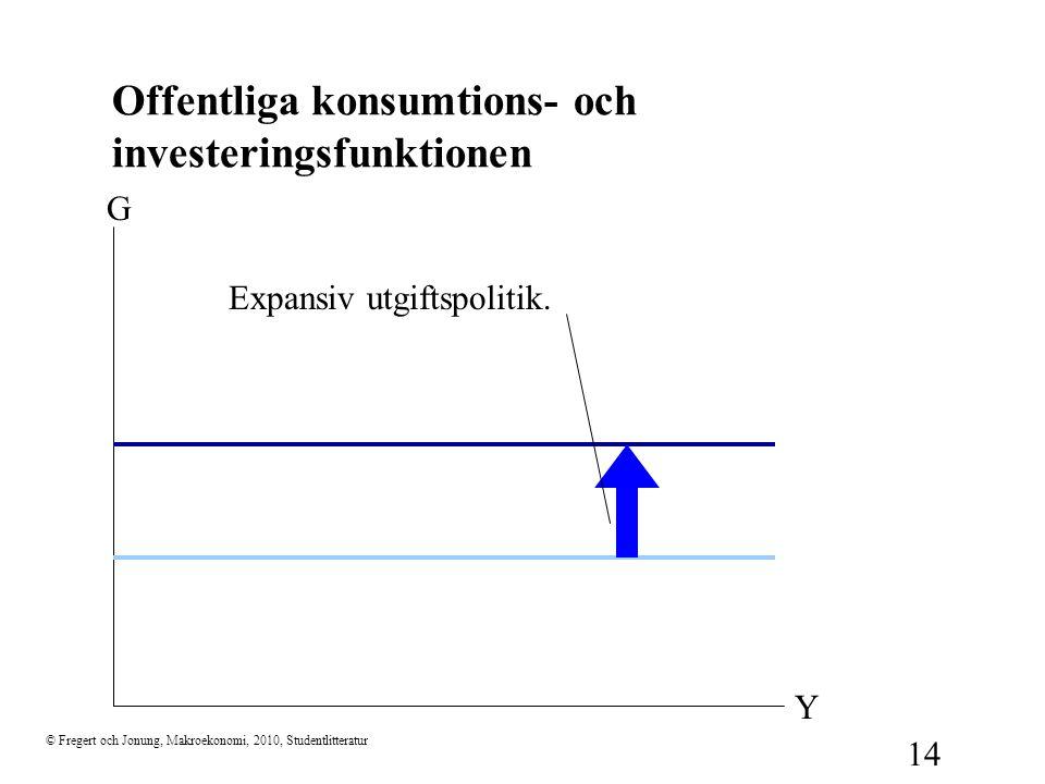 © Fregert och Jonung, Makroekonomi, 2010, Studentlitteratur 14 Offentliga konsumtions- och investeringsfunktionen G Y Expansiv utgiftspolitik.
