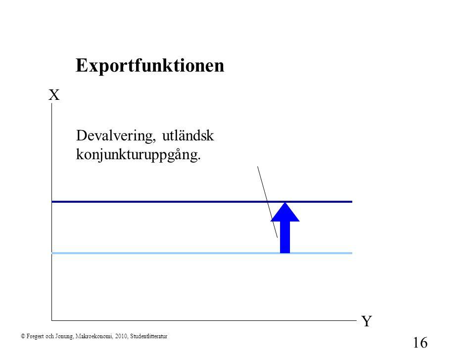 © Fregert och Jonung, Makroekonomi, 2010, Studentlitteratur 16 X Y Devalvering, utländsk konjunkturuppgång. Exportfunktionen