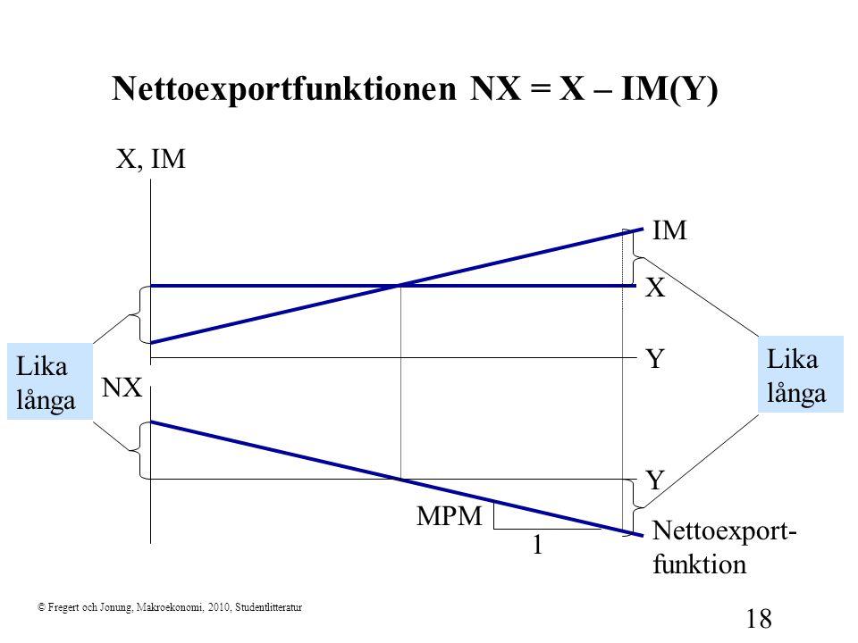 © Fregert och Jonung, Makroekonomi, 2010, Studentlitteratur 18 Nettoexportfunktionen NX = X – IM(Y) X, IM Y IM X NX Y 1 MPM Nettoexport- funktion Lika