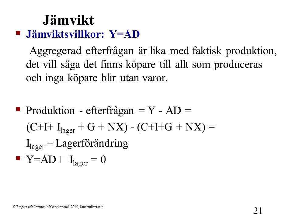 © Fregert och Jonung, Makroekonomi, 2010, Studentlitteratur 21 Jämvikt  Jämviktsvillkor: Y=AD Aggregerad efterfrågan är lika med faktisk produktion,