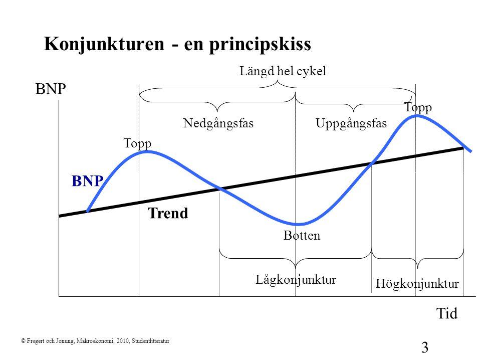 © Fregert och Jonung, Makroekonomi, 2010, Studentlitteratur 3 Konjunkturen - en principskiss Tid BNP Topp Botten NedgångsfasUppgångsfas Längd hel cyke