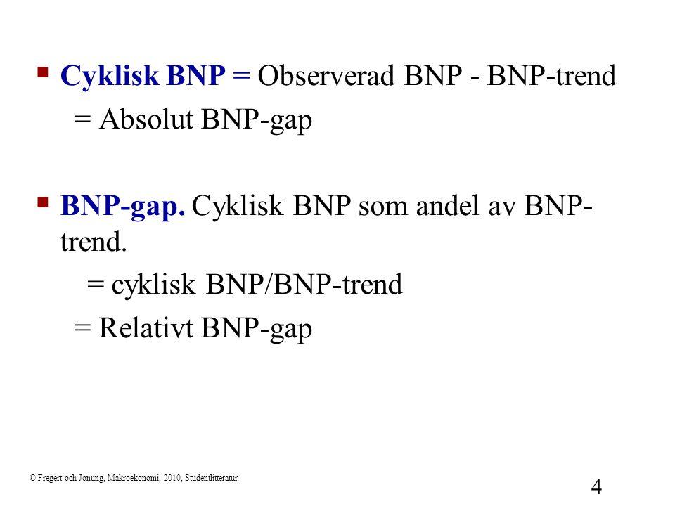 © Fregert och Jonung, Makroekonomi, 2010, Studentlitteratur 4  Cyklisk BNP = Observerad BNP - BNP-trend = Absolut BNP-gap  BNP-gap. Cyklisk BNP som
