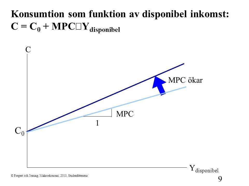 © Fregert och Jonung, Makroekonomi, 2010, Studentlitteratur 9 Konsumtion som funktion av disponibel inkomst: C = C 0 + MPC  Y disponibel C Y disponib