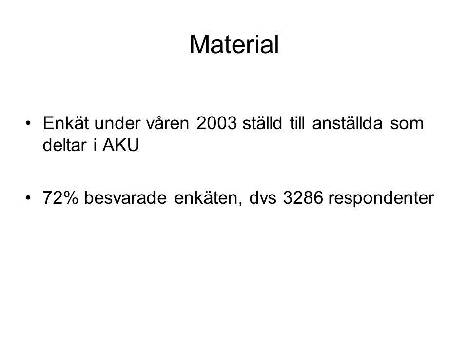 Material Enkät under våren 2003 ställd till anställda som deltar i AKU 72% besvarade enkäten, dvs 3286 respondenter