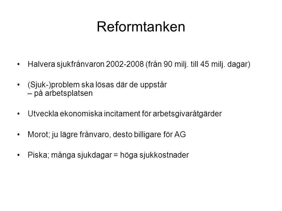 Reformkonstruktionen + och - för arbetsgivarkollektivet - kostnadsneutralt + Generell sänkning av arbetsgivaravgift (0,24 %) + AG bekostar 2 veckors sjuklön (förut 3) - Särskild sjukförsäkringsavgift på 15 % av sjukpenningen + Gäller ej vid återgång i arbete (minst 25%) eller rehab-insatser + Tak: max 4 % av total lönesumma för AG + Golv: minst 12.000 kr i sjukkostnader