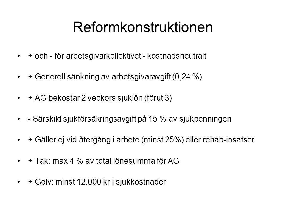 Reformkonstruktionen + och - för arbetsgivarkollektivet - kostnadsneutralt + Generell sänkning av arbetsgivaravgift (0,24 %) + AG bekostar 2 veckors s