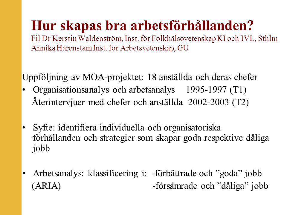 Uppföljning av MOA-pojektet: 18 anställda och deras chefer Uppföljning av MOA-projektet: 18 anställda och deras chefer Organisationsanalys och arbetsanalys 1995-1997 (T1) Återintervjuer med chefer och anställda 2002-2003 (T2) Syfte: identifiera individuella och organisatoriska förhållanden och strategier som skapar goda respektive dåliga jobb Arbetsanalys: klassificering i: -förbättrade och goda jobb (ARIA) -försämrade och dåliga jobb Hur skapas bra arbetsförhållanden.