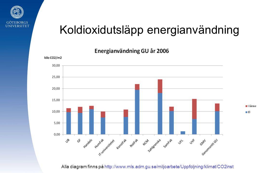 Koldioxidutsläpp energianvändning Alla diagram finns på http://www.mls.adm.gu.se/miljoarbete/Uppfoljning/klimat/CO2inst